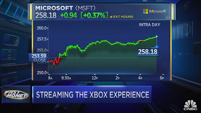 Microsoft developing Netflix-like hardware for games